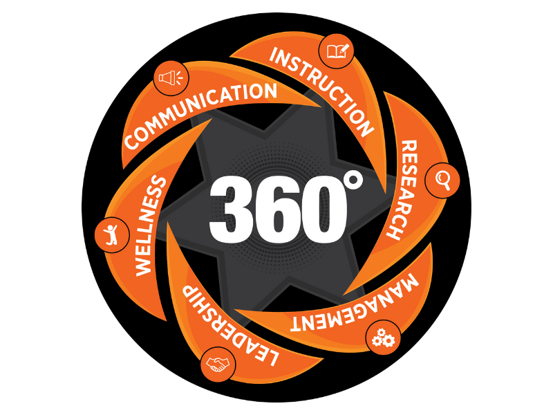 360 degree professional development